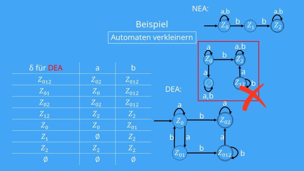 Potenzautomat Zustandsübergangsdiagramm
