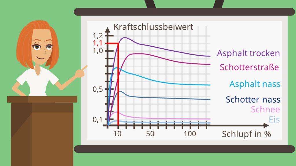 Kraftschlussbeiwert trockener Asphalt Diagramm