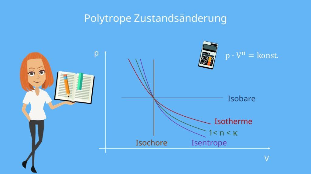 Isochor Isentrop Isotherm Isobar Zustandsänderung Polytrope Zustandsänderung