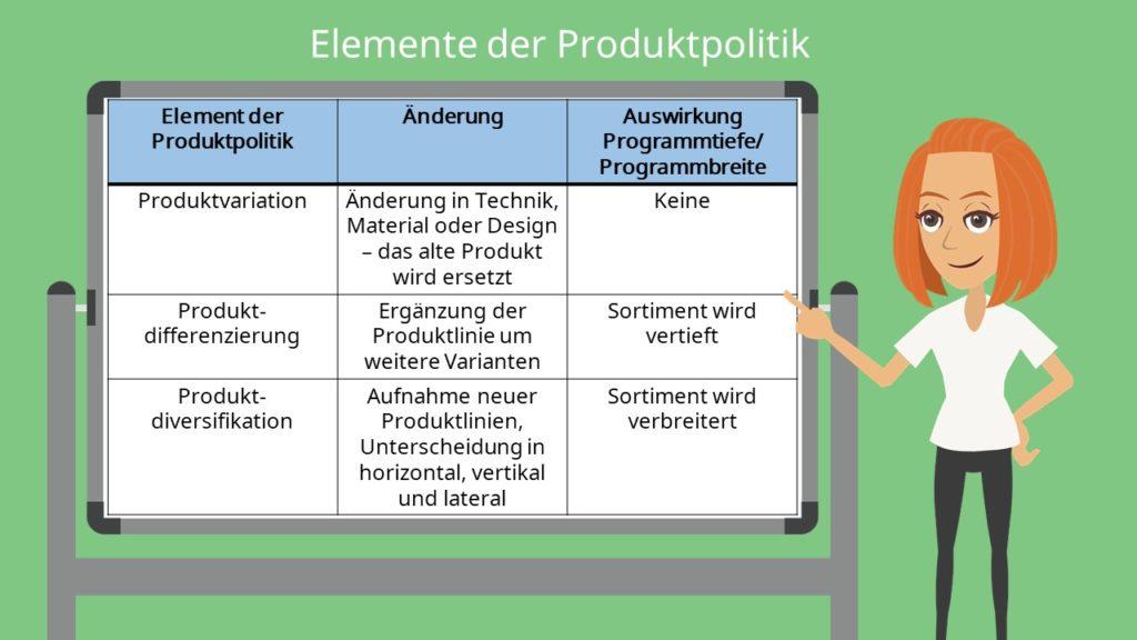Produktvariation - Produktdifferentierung - Produktdiversifikation