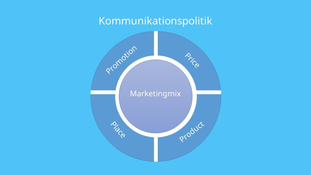 Marketingmix ,Product Price Place Promotion, Kommunikationspolitik 4Ps