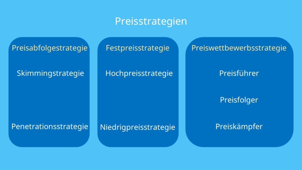 Skimming-Strategie