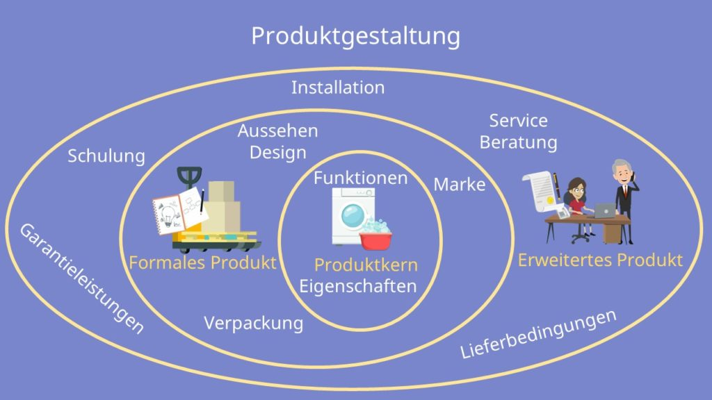 Produkgestaltung Produktpolitik Produktkern Formales Produkt Erweitertes Produkt