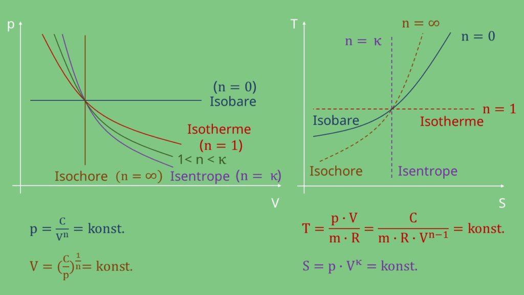 Polytropenexponenten Polytrope Zustandsänderung