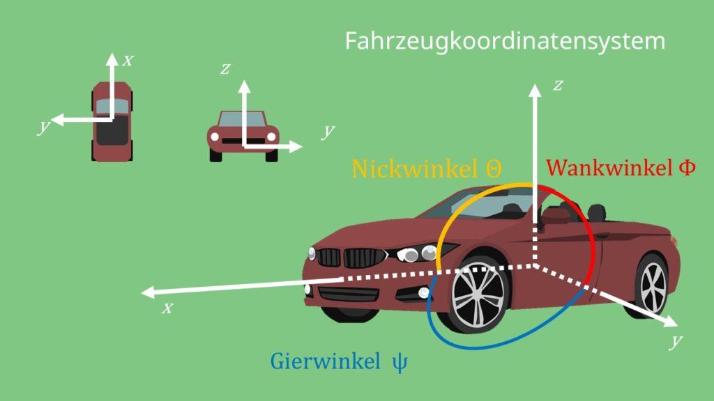 Nickwinkel Gierwinkel Wankwinkel Fahrzeugkoordinatensystem