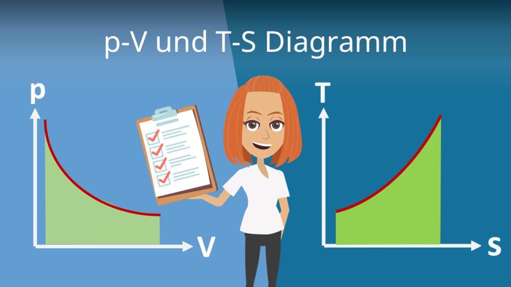 p-V und T-S Diagramm Intro Thermodynamik Zustandsänderungen