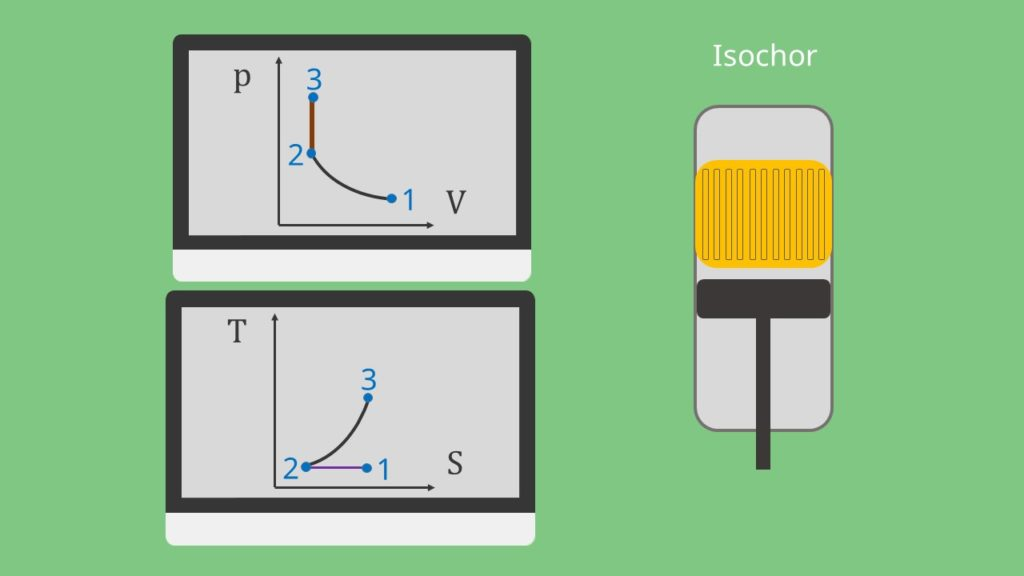 Zustandsänderung beim Stirling Kreisprozess