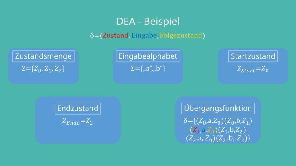 DEA Beispiel