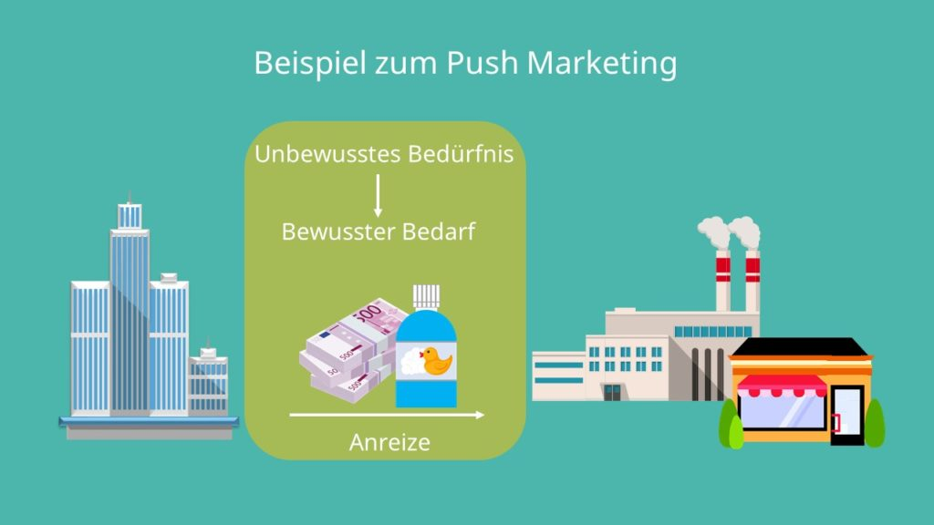 Push Marketing, Push Prinzip, Push Strategie, Anreize