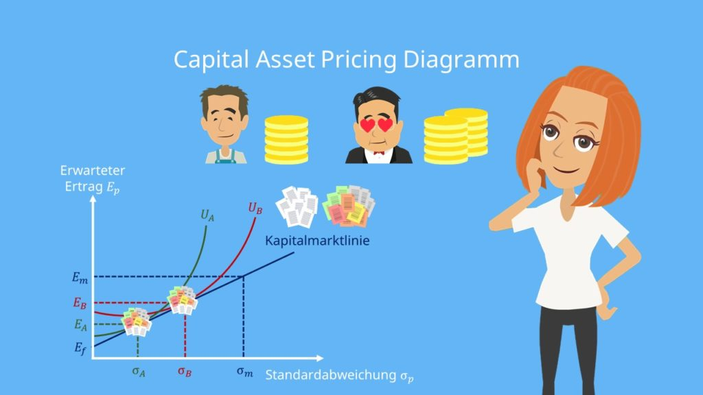 Capital Asset Pricing Diagramm CAPM Tobin Seperation