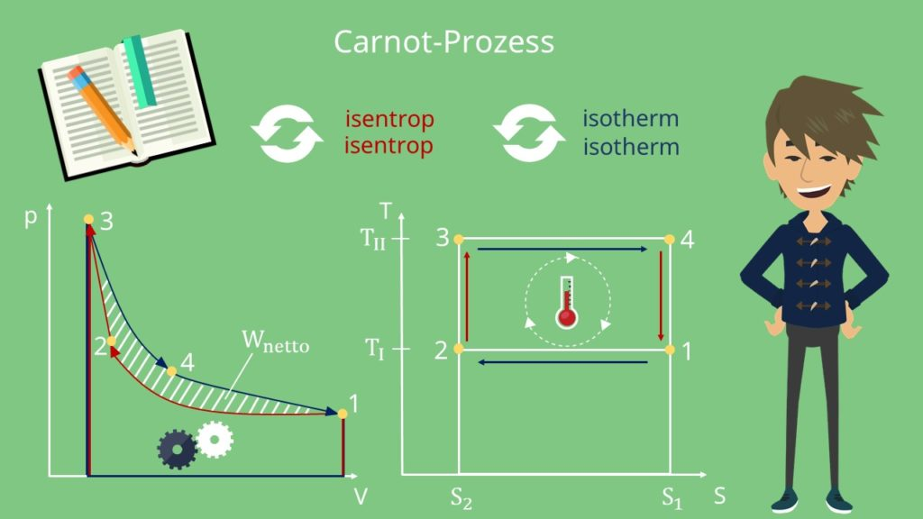 isentrop, isotherm, p-V-Diagramm, T-S-Diagramm, Thermodynamik, Carnot Prozess