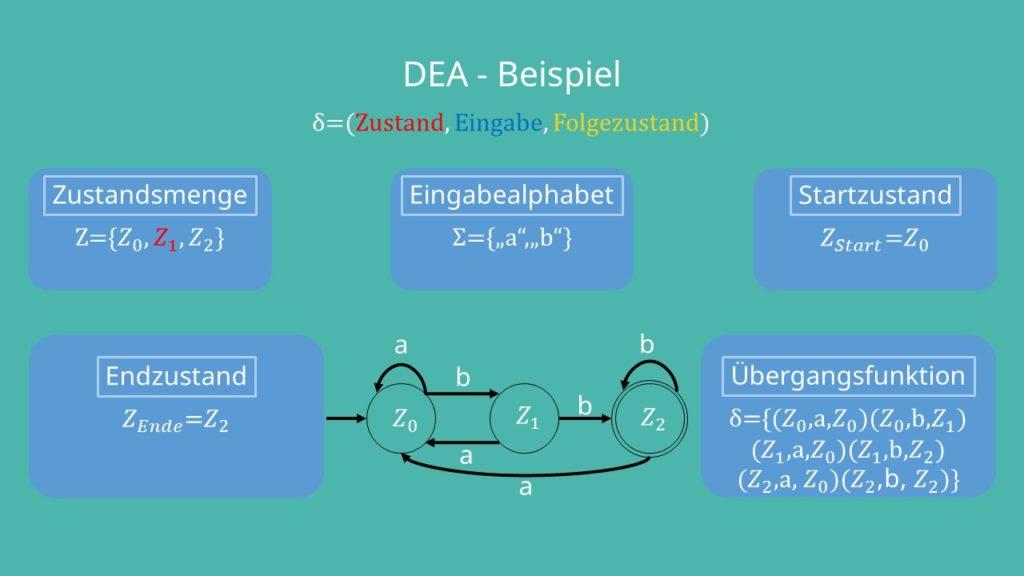 Zustandsübergangsdiagramm deterministischer endlicher Automat