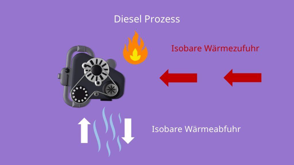 Diesel Kreisprozess