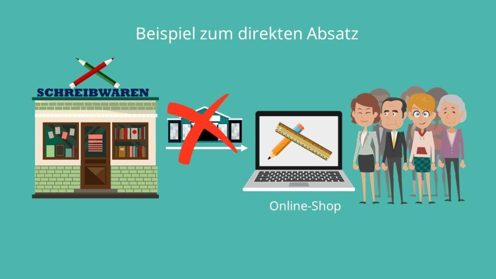 direkter Vertrieb, Online-Shop, kundenbezogene Faktoren