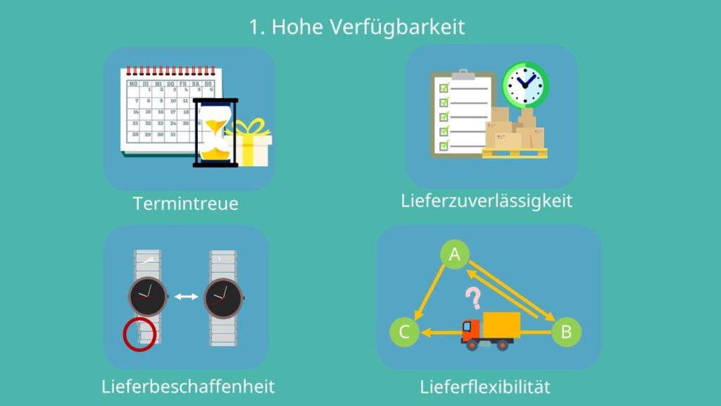 Distributionslogistik, Termintreue, Lieferzuverlässigkeit, Lieferbeschaffenheit, Lieferflexibilität
