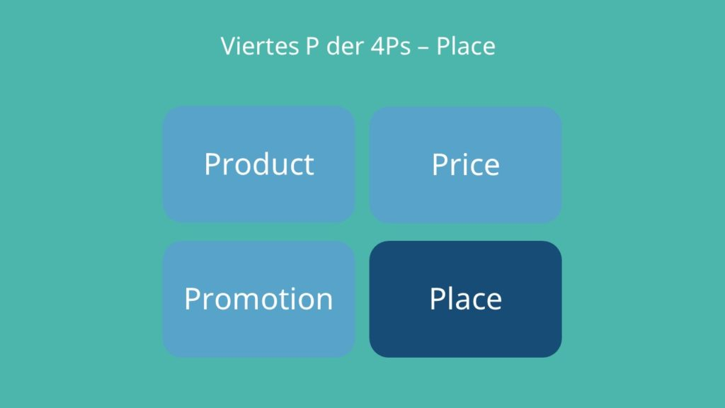 Place, Product, Price, Promotion, Distributionspolitik