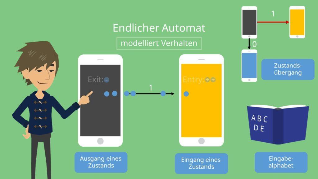 Endliche Automaten, Endlicher Automat: : modellierte Verhalten