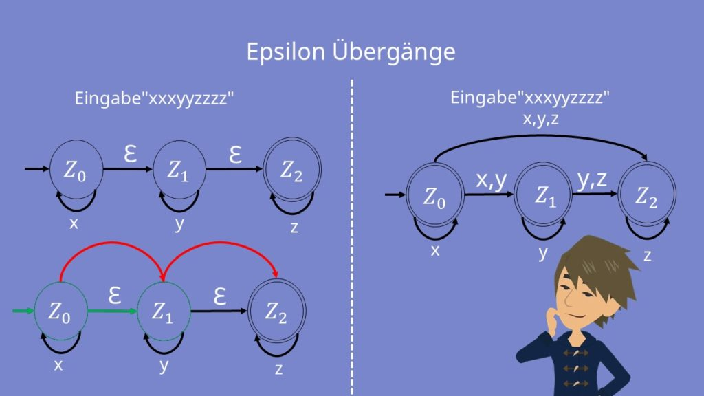 Epsilon Übergänge Vergleich