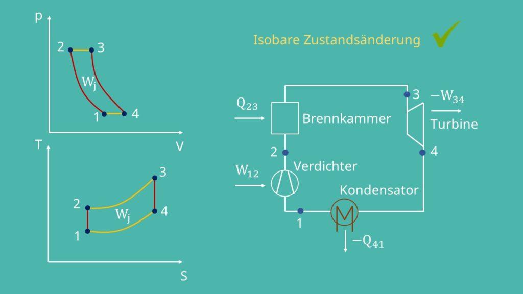 Isobare Zustandsänderung im geschlossenen Joule Prozess
