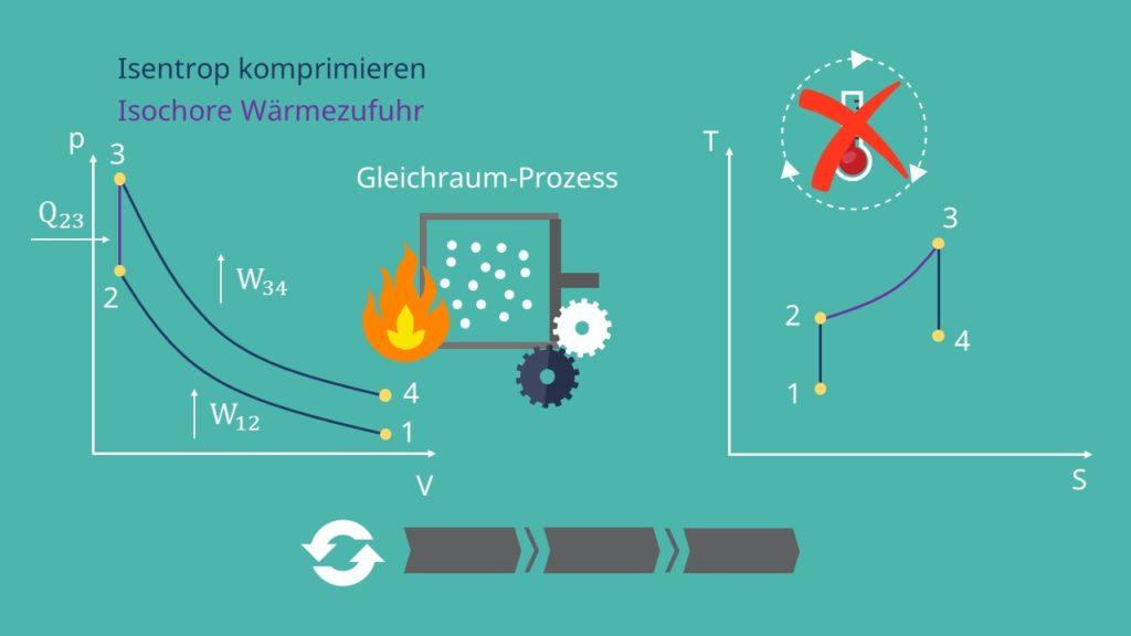 Otto Prozess pV-Diagramm, isentrop komprimieren, isochore Wärmezufur