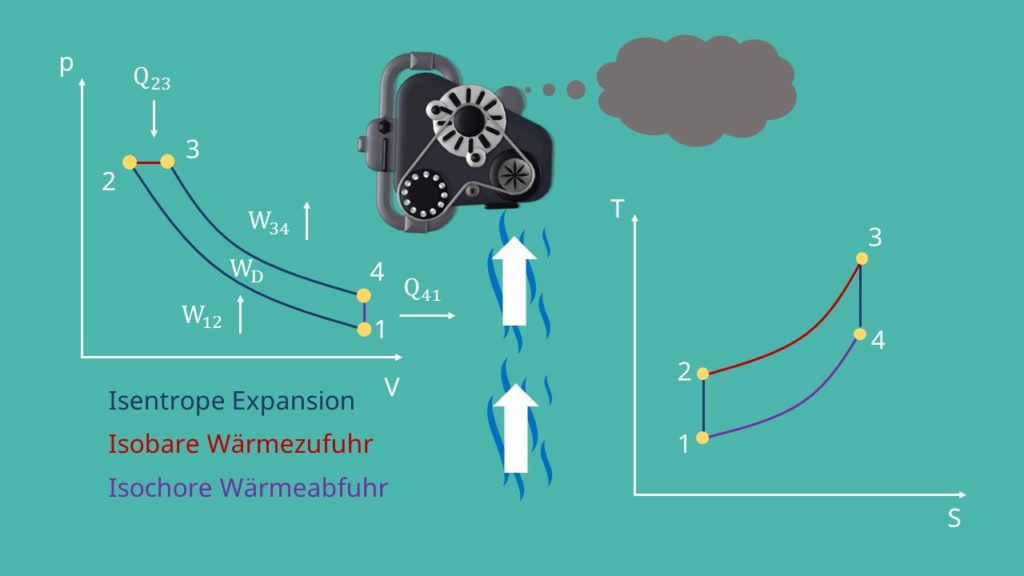 Diesel Prozess: Isochore Wärmeabfuhr