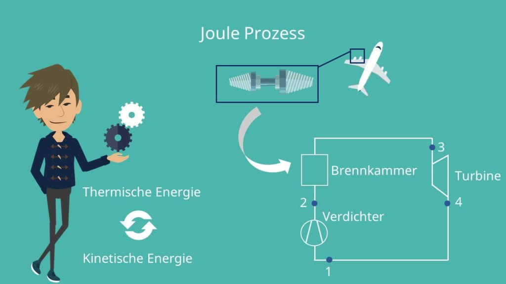 Beispiel für den Joule Prozess: Gasturbine