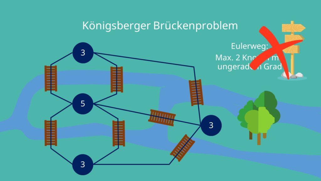 Eulerweg und Königsberger Brückenproblem
