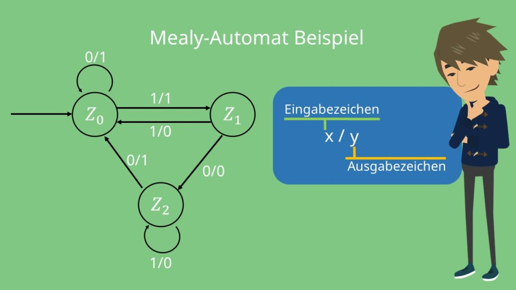Mealy Automat