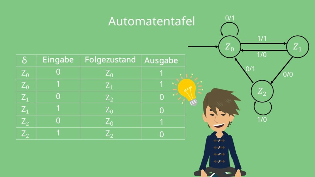 Mealy Automat Beispiel