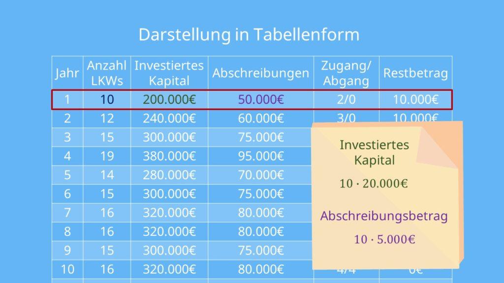 Tabelle Abschreibungen Lohmann Ruchti Effekt