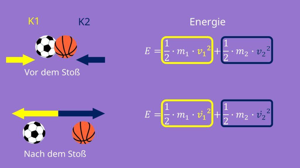 Elastischer Stoß, Energieerhaltung, Energieerhaltungssatz, Geschwindigkeit, Masse, kinetische Energie