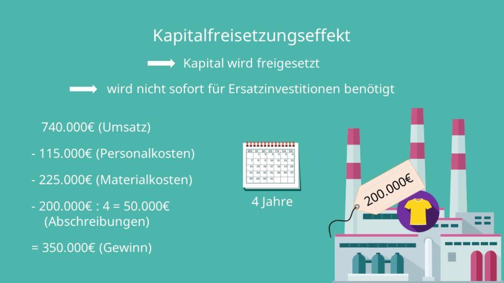 Kapitalfreisetzungseffekt. Berechnung, Beispiel