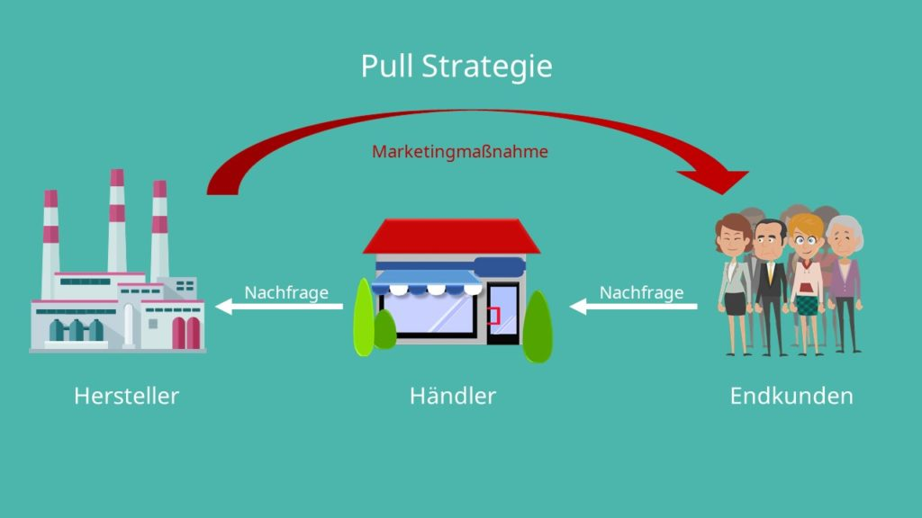Pull Strategie