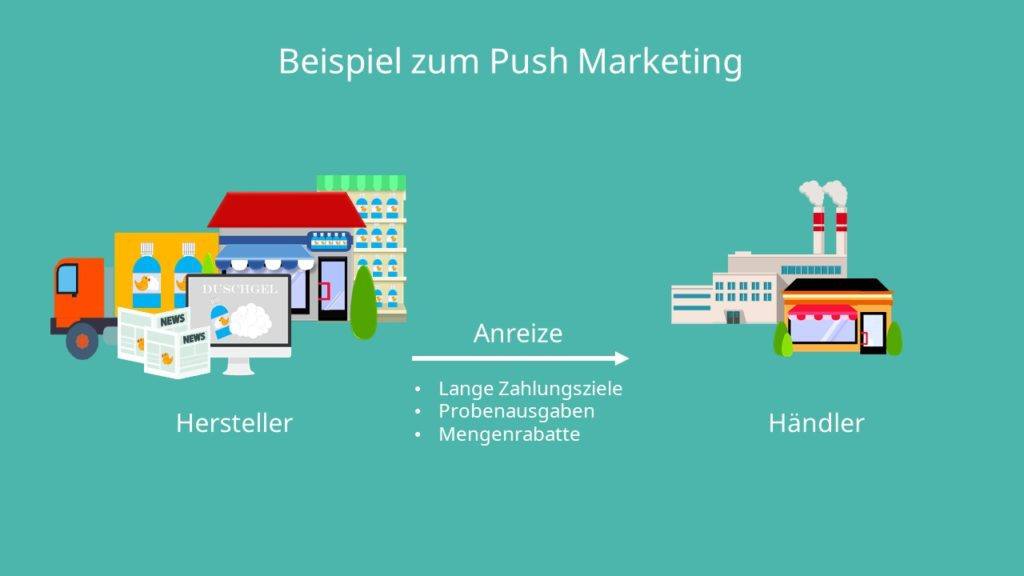 Push Marketing, Push Strategie, Push Prinzip,