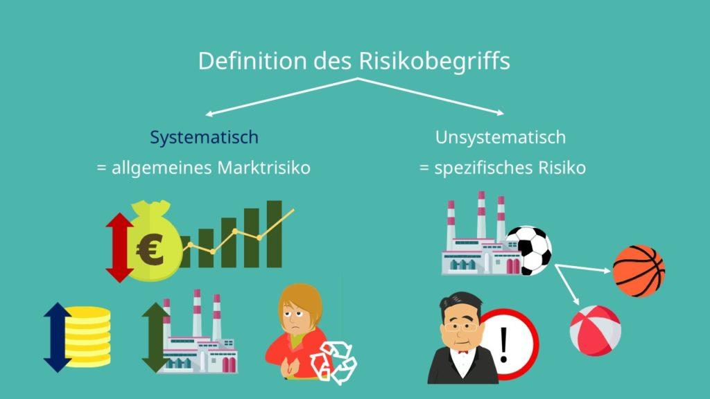 Systematisches Risiko unsystematisches Risiko Risikobegriff allgemeines Marktrisiko