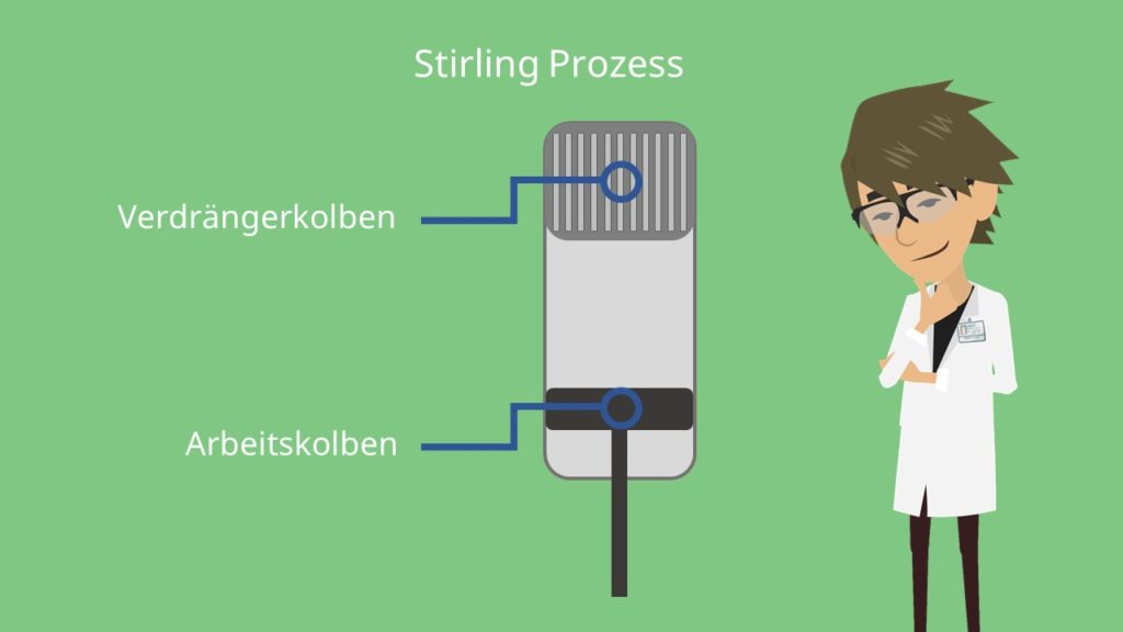 Stirling Kreisprozess