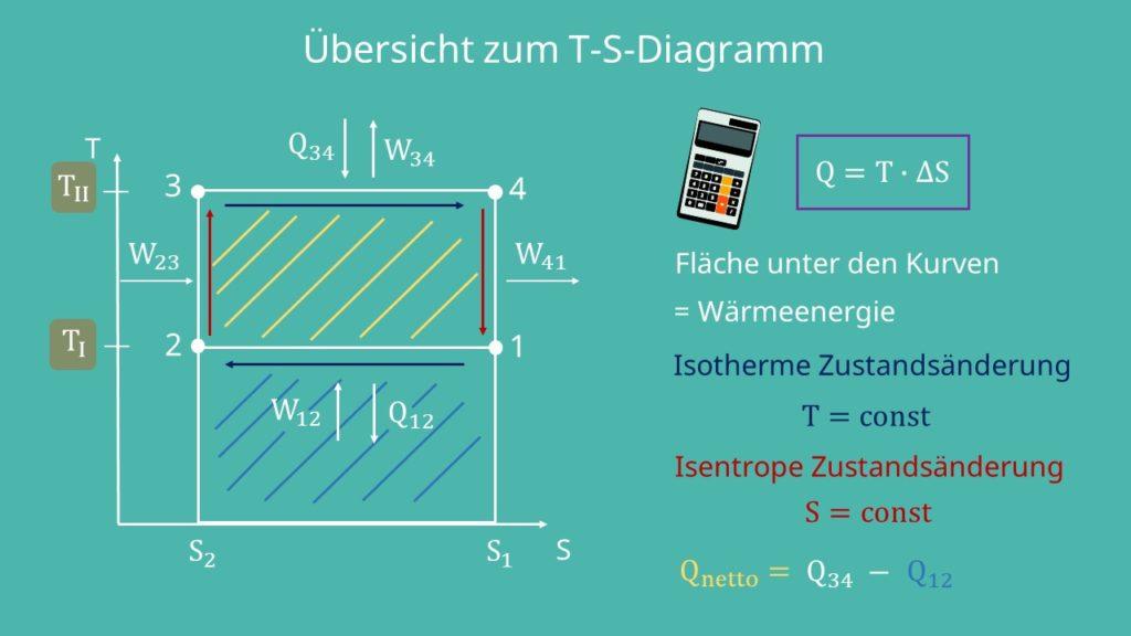 Carnot Prozess, Thermodynamik, Wärmeenergie, Isotherme Zustandsänderung, Isentrope Zustandsänderung