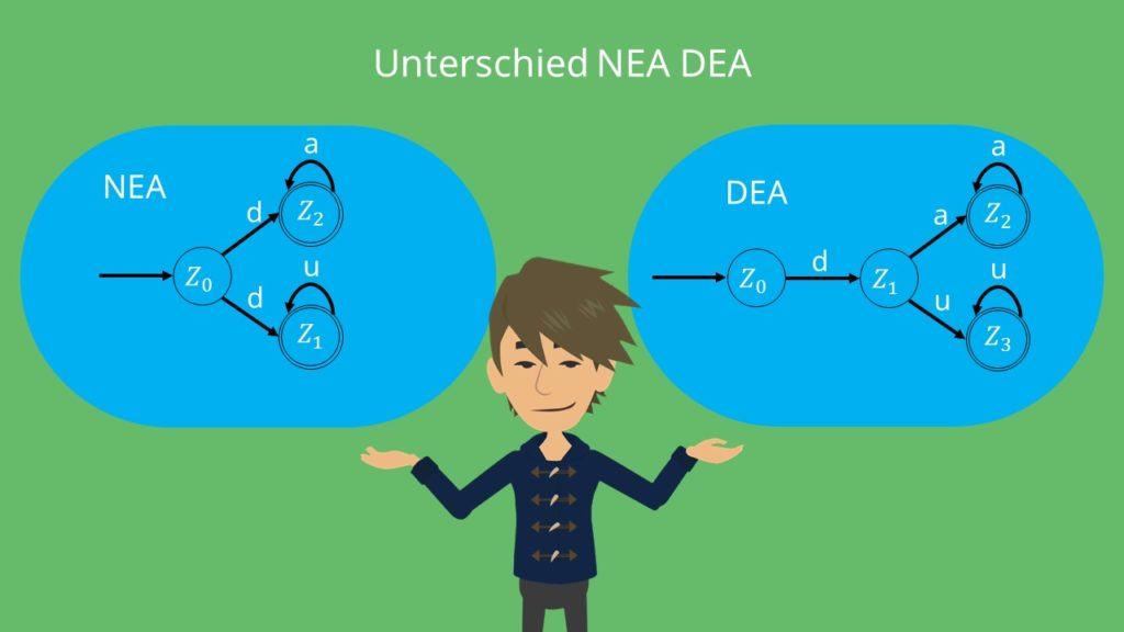 Unterschied deterministischer nichtdeterministischer Automat, Unterschied NEA DEA