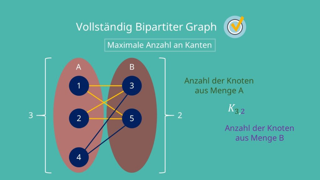 Bipartiter Graph: maximale Anzahl an Kanten