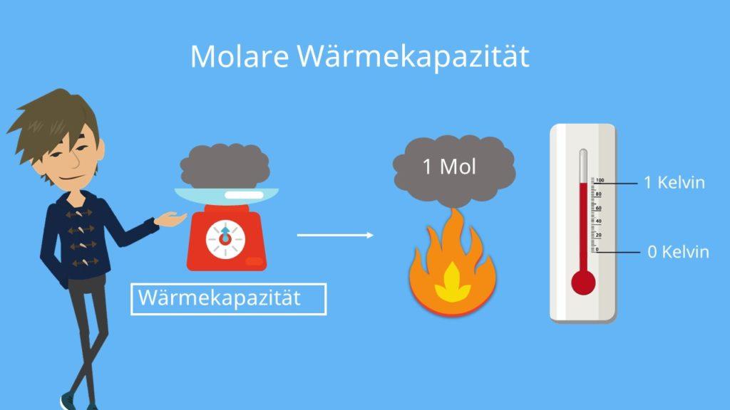 Molare Wärmekapazität
