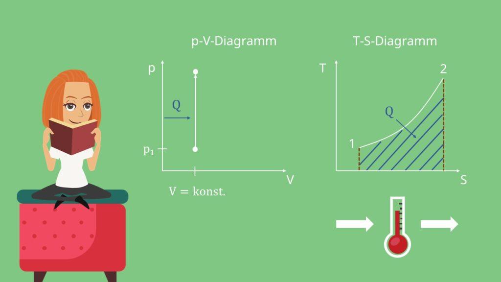 Isochore Zustandsänderung p-V-Diagramm T-s-Diagramm Thermodynamik