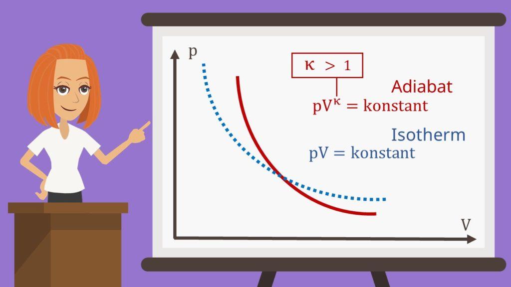 p-V-Diagramm adiabatische Zustandsänderung