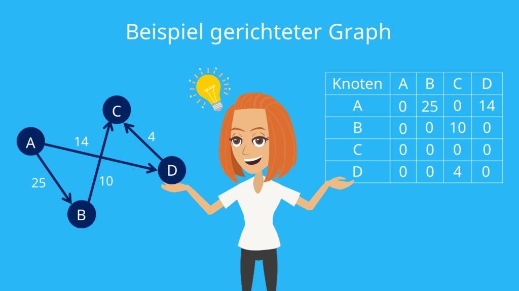 Adjazenzmatrix und gerichtete Graphen