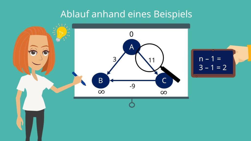 Beispiel für den Bellman Ford Algorithmus