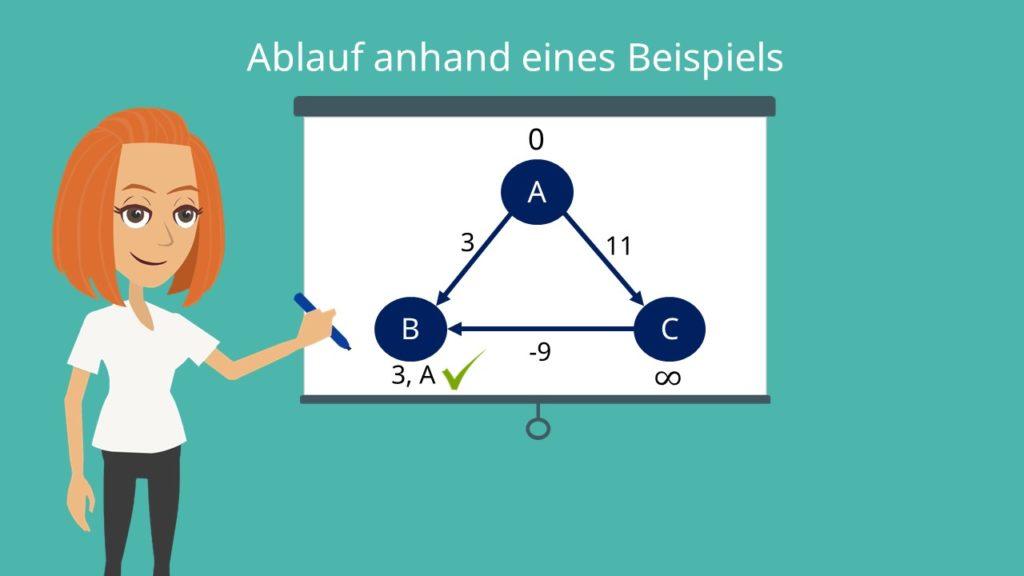 Bellman-Ford-Algorithmus: Distanz und Vorgänger