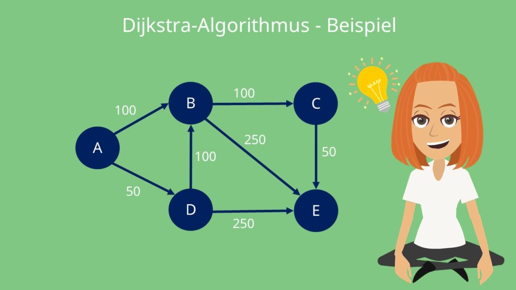 Dijkstra-Algorithmus: Beispiel