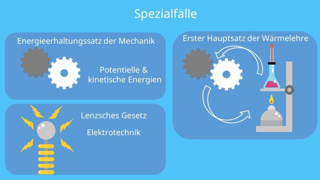 Energieerhaltung, Mechanik, Energieerhaltungssatz, Elektrotechnik, Lenzsches Gesetz, Erster Hautpsatz Wärmelehre
