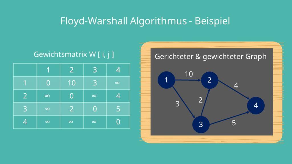 Tripel Algorithmus