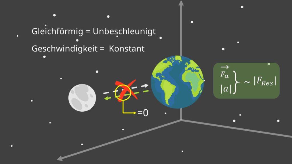 Inertialsystem, Ruhesystem, gleichförmig, unbeschleunigt, Geschwindigkeit, Kräfte