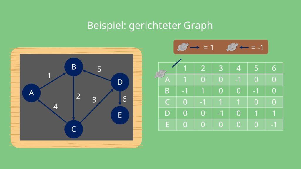 Inzidenzmatrix: gerichtete Graphen